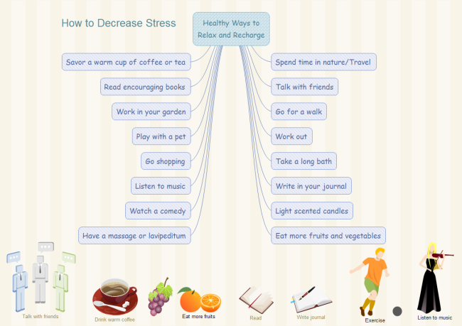 Example of mind map ccuart Choice Image