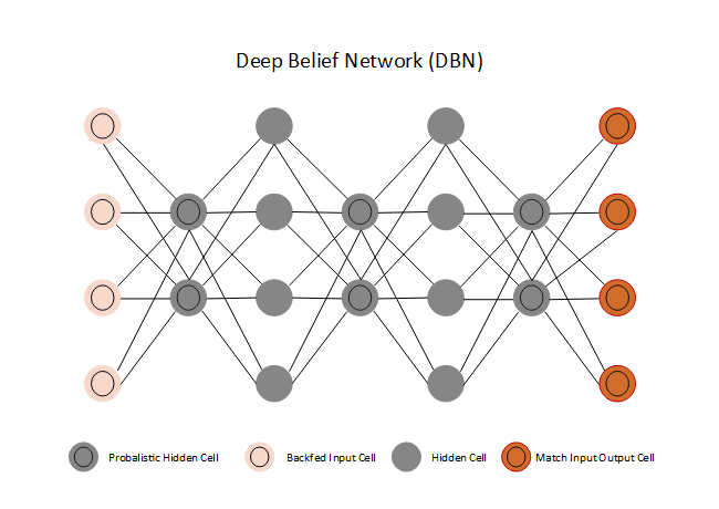 Deep Belief Network
