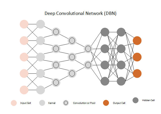 Deep Convolutional Network