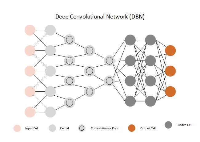 Deep Convolutional Network