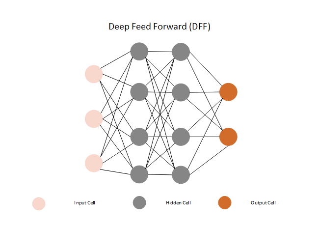 Deep Feed Forward Neural Network