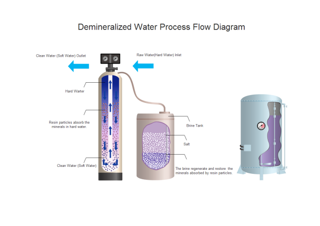 Demineralized Water PFD
