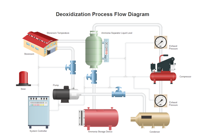 Deoxidization Process Flow Diagram