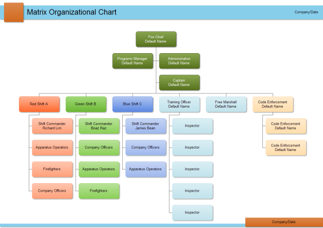 personnel flow chart template