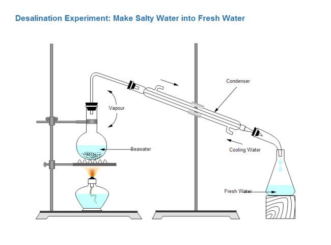 Desalination Experiment Free Desalination Experiment