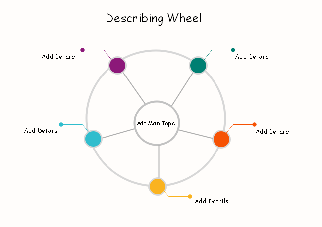 Describing Wheel