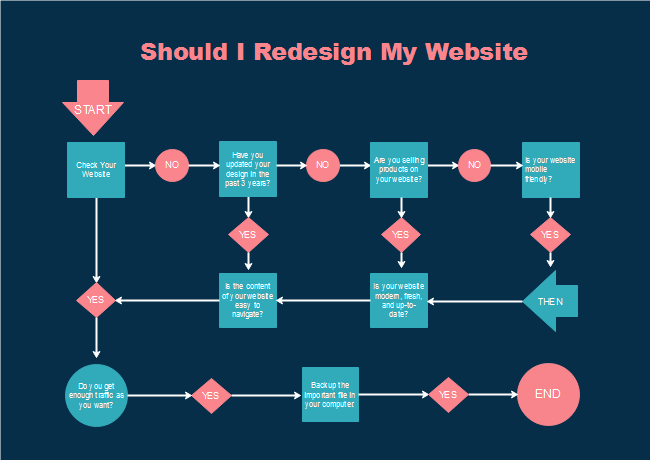 Free Design Website Flowchart Templates