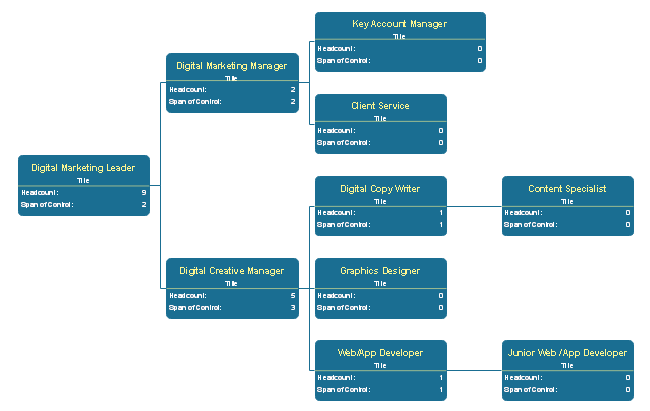 Digital Marketing Organizational Chart