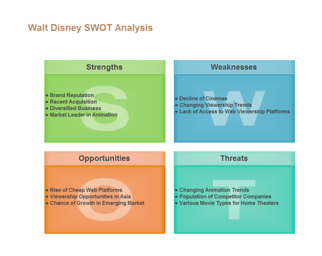 Disney SWOT Analysis  Blank Swot Analysis Template