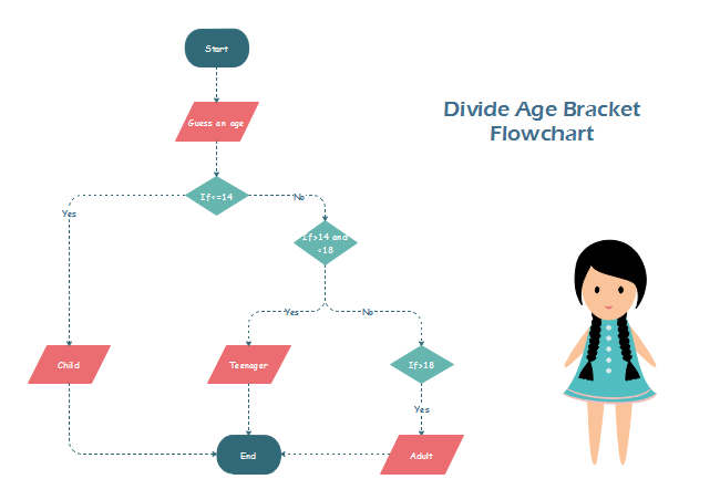 Exceptionnel Divide Age Flowchart
