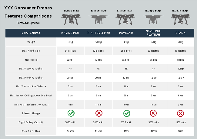 dji consumer drones features comparison