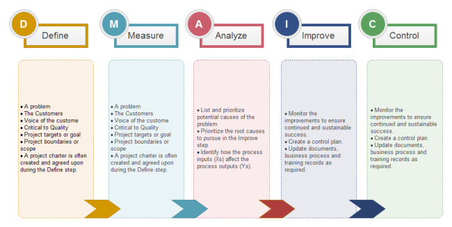 six sigma dmaic analysis template