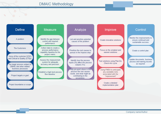 Dmaic Methodology Free Dmaic Methodology Templates