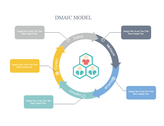 Business DMAIC Model
