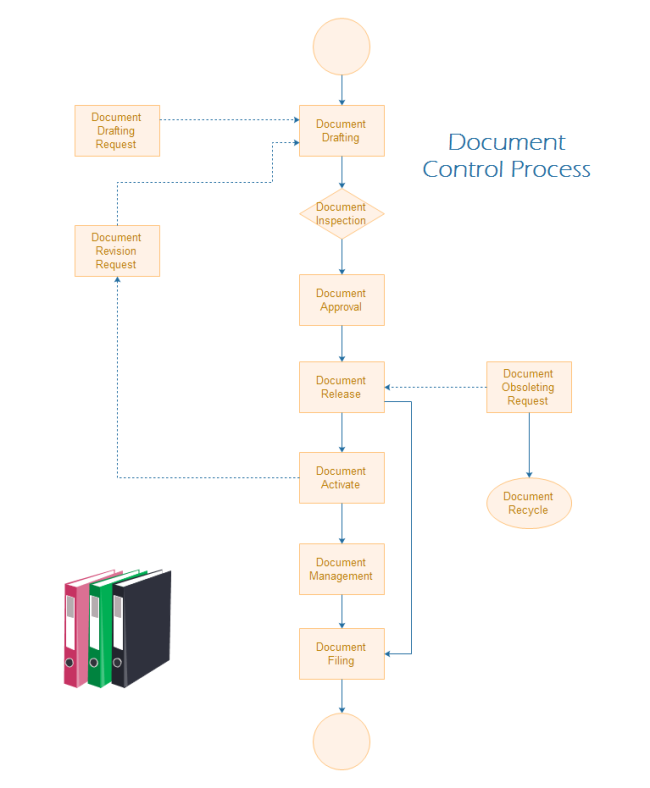 document control process flowchart free document control process