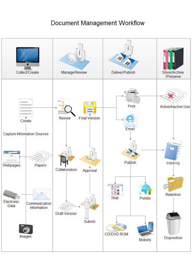 Document management procedure flowchart for Project management workflow template