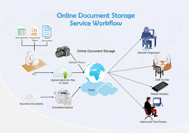Online Document Storage Workflow