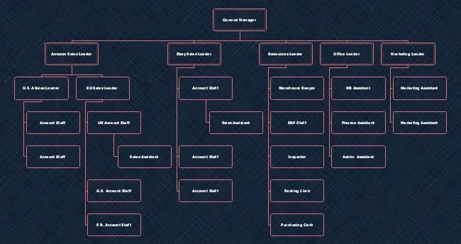 Organograma para uma Startup de Comércio Eletrônico