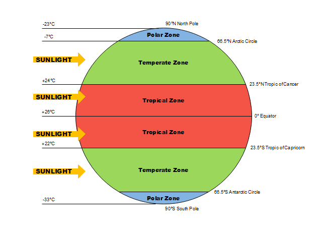 Earth Temperature Zone