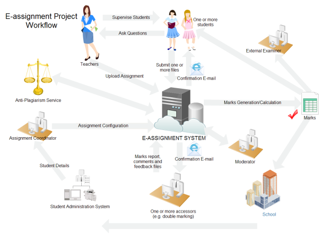 E Assignment Project Workflow