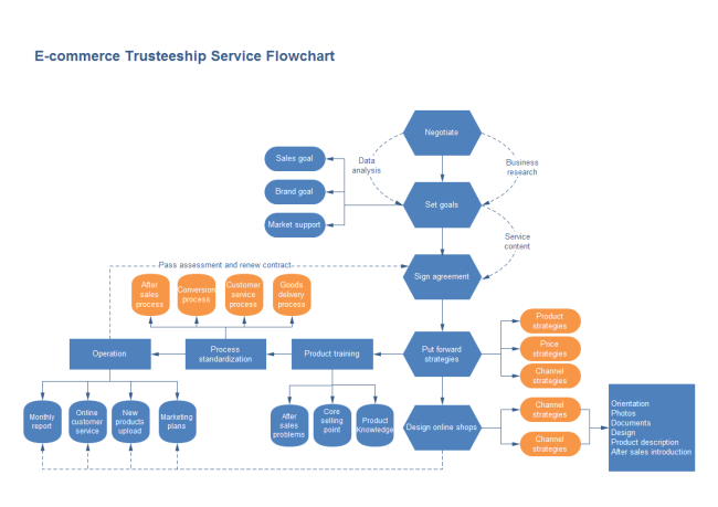 e commerce flowchart free e commerce flowchart templates rh edrawsoft com Document Process Flow Payment Process Flow