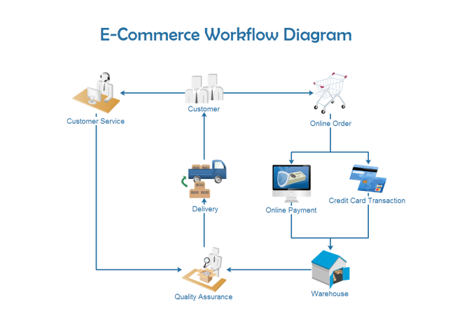 Free work flow diagram examples ccuart Choice Image