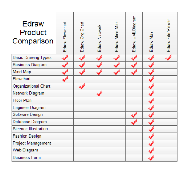 Edraw Product Comparison – Comparison Chart Template