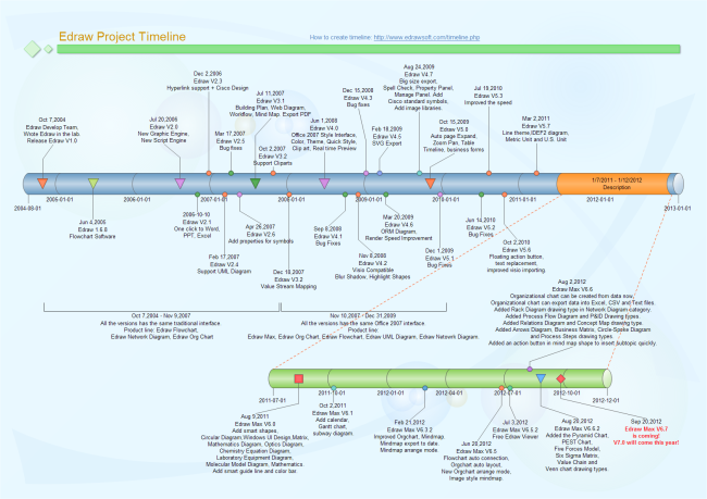 Edraw project timeline free edraw project timeline templates for Visio project timeline template