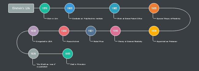 free einstein life timeline template