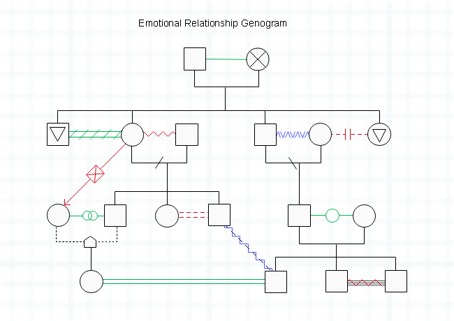 Emotional Relationship Genogram