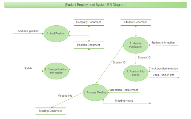 Employment system er diagram free employment system er diagram templates - Model herbarium ...