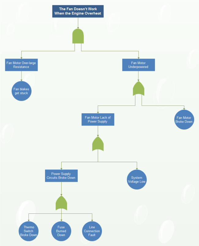 Engine Fan Fault Tree