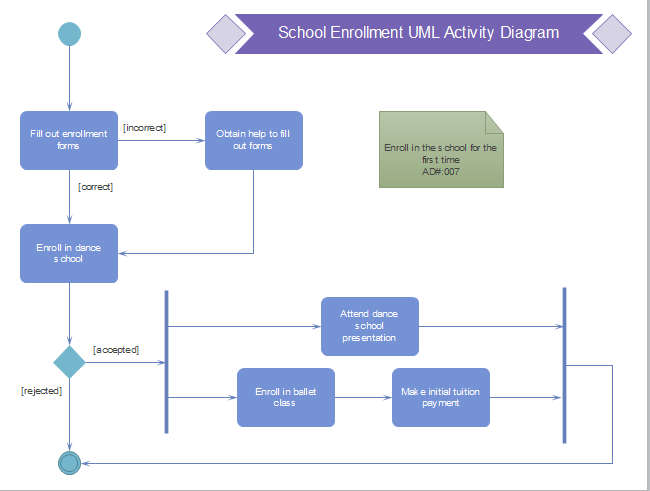 Enrollment Uml Activity Diagram Free Enrollment Uml