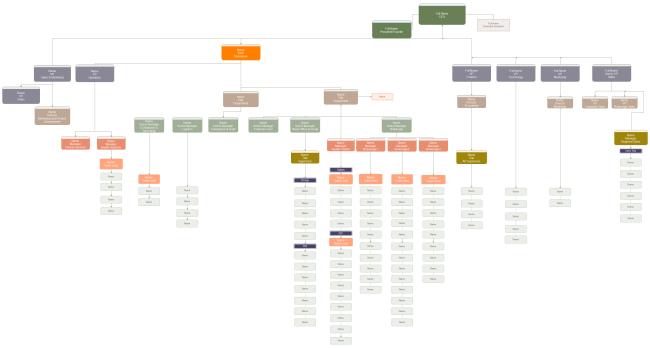 enterprise organizational chart