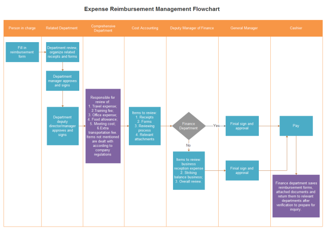 Expense Reimbursement Management Flowchart – Free Flow Chart Template