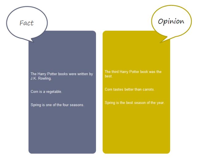 Fact Opinion Chart
