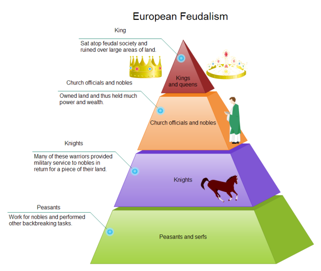 Feudalism Pyramid Diagram | Free Feudalism Pyramid Diagram Templates