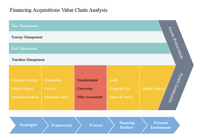 finance value chain analysis example