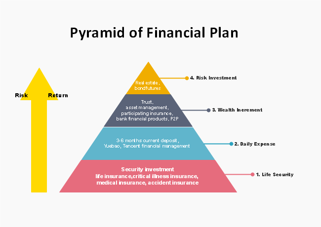 Financial Plan Pyramid Diagram
