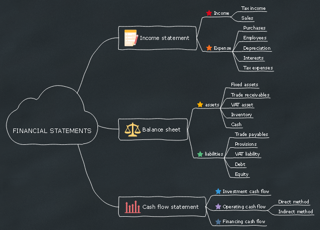 Financial Statement Mind Map