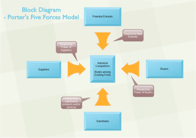 3D Block Diagram - Five Forces Analysis