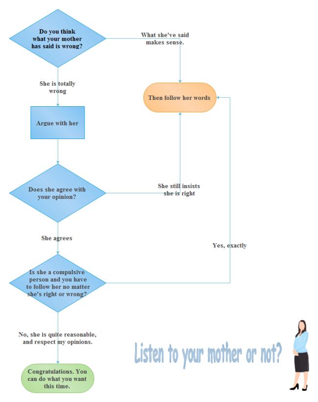 Should I Listen to My Mom Flowchart