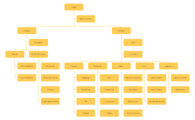Free Food Trade Company Org Chart Template