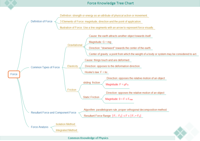 Force Knowledge Tree Chart