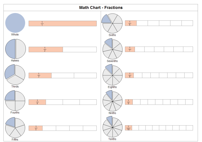 Fraction Chart. Download Fraction Pie Chart Template ...  Pie Chart Templates