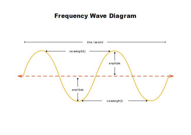 Frequency Wave Diagram
