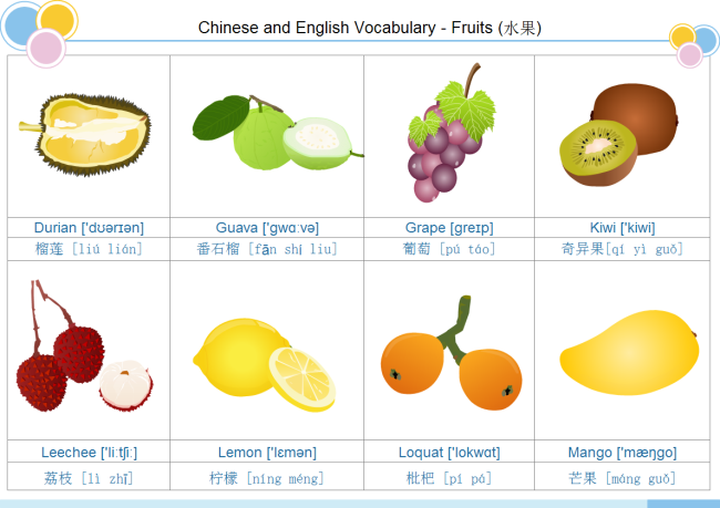 Carte de vocabulaire de fruit 2