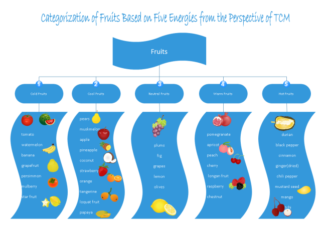 Fruits Types Diagram