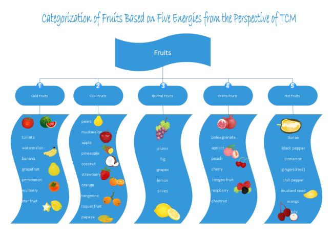 Fruits Types Tree Diagram Free Fruits Types Tree Diagram