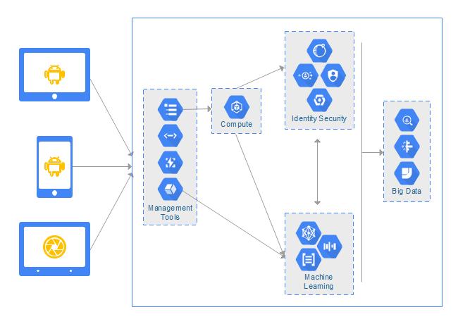 GCP Architecture Diagram